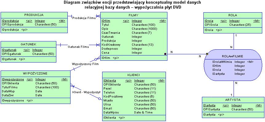 Programowanie SQL Bazy Danych UML Modelowanie Modele Diagramy