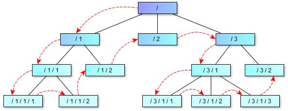 Programowanie SQL Bazy Danych Hierarchiczny Typ Danych HierarchyId